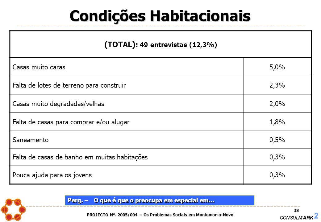 PROJECTO Nº. 2005/004 – Os Problemas Sociais em Montemor-o-Novo 38 (TOTAL): 49 entrevistas (12,3%) Casas muito caras5,0% Falta de lotes de terreno par