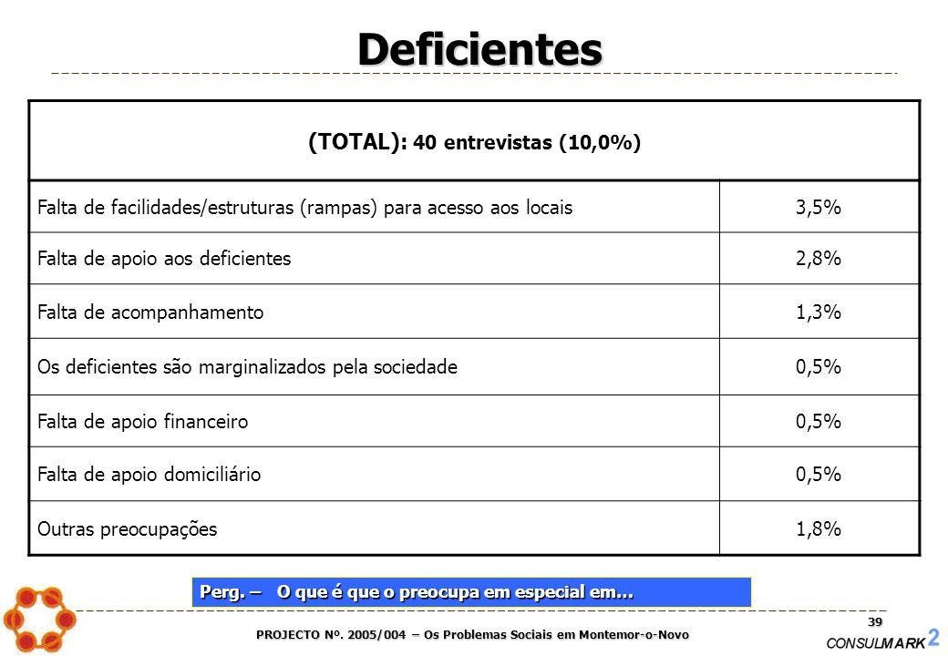 PROJECTO Nº. 2005/004 – Os Problemas Sociais em Montemor-o-Novo 39 Deficientes (TOTAL): 40 entrevistas (10,0%) Falta de facilidades/estruturas (rampas