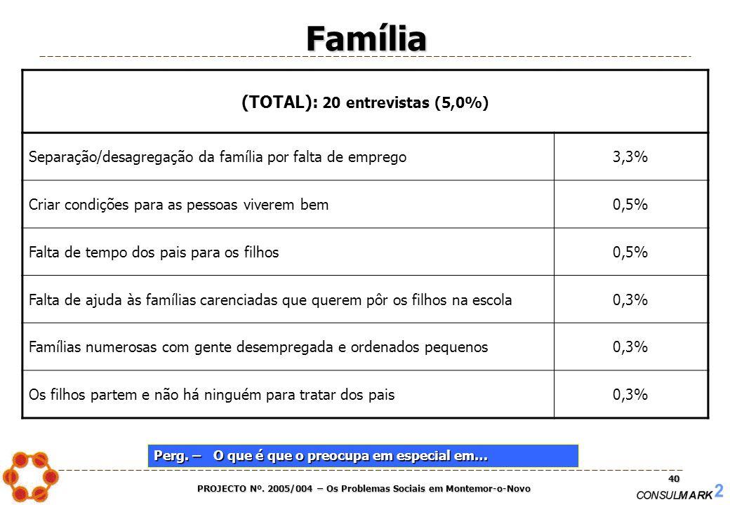 PROJECTO Nº. 2005/004 – Os Problemas Sociais em Montemor-o-Novo 40 Família (TOTAL): 20 entrevistas (5,0%) Separação/desagregação da família por falta