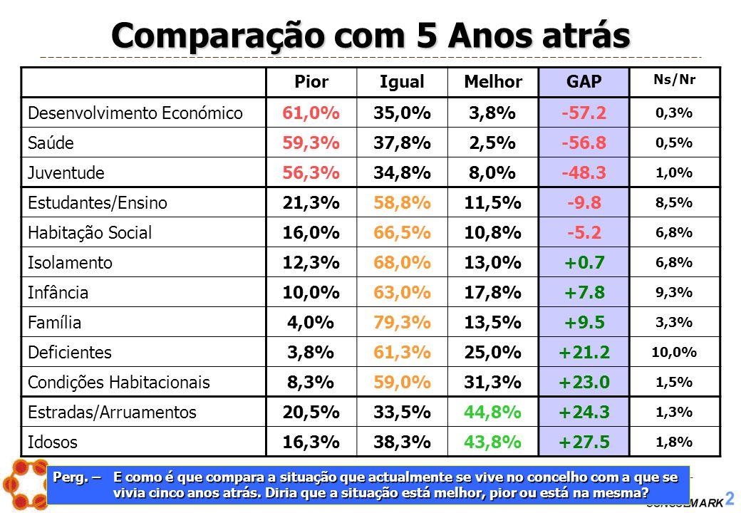PROJECTO Nº. 2005/004 – Os Problemas Sociais em Montemor-o-Novo 41 Comparação com 5 Anos atrás PiorIgualMelhorGAP Ns/Nr Desenvolvimento Económico61,0%