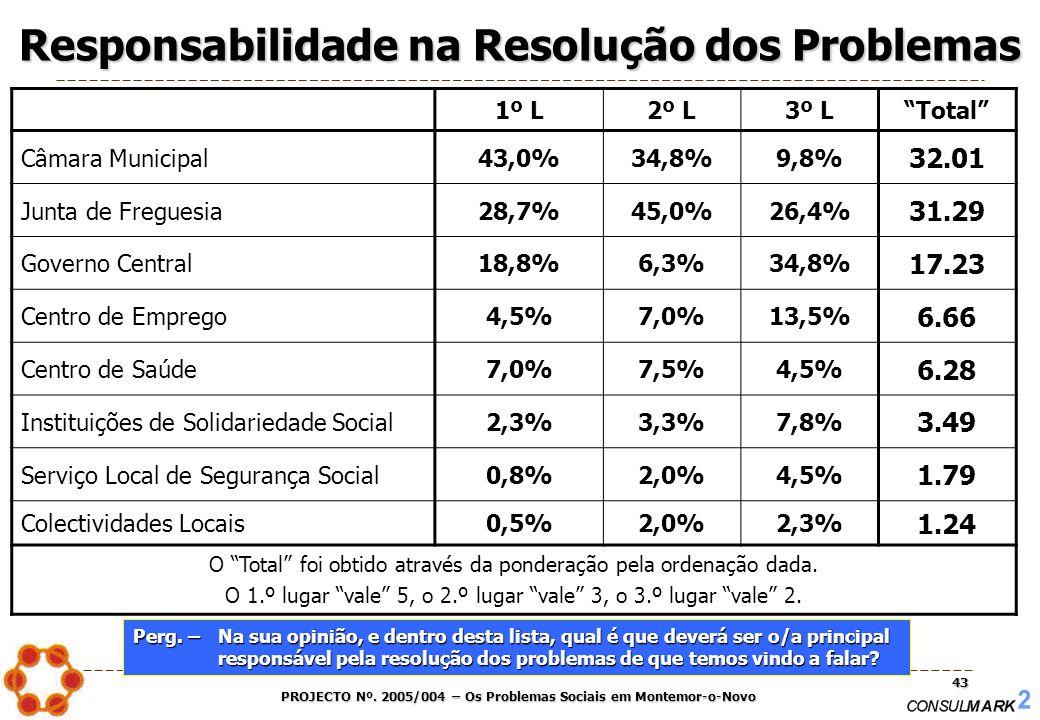 """PROJECTO Nº. 2005/004 – Os Problemas Sociais em Montemor-o-Novo 43 Responsabilidade na Resolução dos Problemas 1º L2º L3º L""""Total"""" Câmara Municipal43,"""