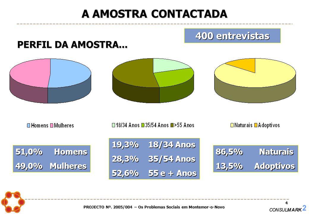 PROJECTO Nº. 2005/004 – Os Problemas Sociais em Montemor-o-Novo 4 A AMOSTRA CONTACTADA PERFIL DA AMOSTRA... 51,0% Homens 49,0% Mulheres 19,3% 18/34 An