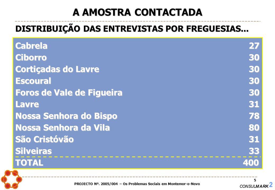 PROJECTO Nº. 2005/004 – Os Problemas Sociais em Montemor-o-Novo 5 A AMOSTRA CONTACTADA DISTRIBUIÇÃO DAS ENTREVISTAS POR FREGUESIAS... Cabrela 27 TOTAL