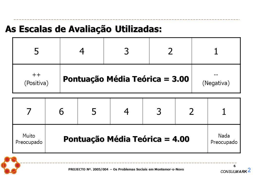 PROJECTO Nº. 2005/004 – Os Problemas Sociais em Montemor-o-Novo 6 54321 ++ (Positiva) Pontuação Média Teórica = 3.00 -- (Negativa) As Escalas de Avali