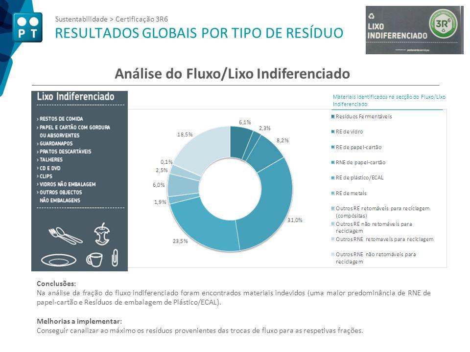 Sustentabilidade > Certificação 3R6 RESULTADOS GLOBAIS POR TIPO DE RESÍDUO Análise do Fluxo/Lixo Indiferenciado Conclusões: Na análise da fração do fl