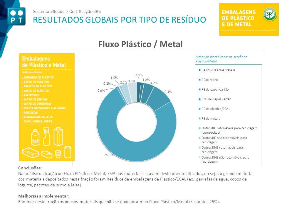 Sustentabilidade > Certificação 3R6 RESULTADOS GLOBAIS POR TIPO DE RESÍDUO Fluxo Plástico / Metal Materiais identificados na secção do Plástico/Metal: Conclusões: Na análise da fração do Fluxo Plástico / Metal, 75% dos materiais estavam devidamente filtrados, ou seja, a grande maioria dos materiais depositados nesta fração foram Resíduos de embalagens de Plástico/ECAL (ex.: garrafas de água, copos de iogurte, pacotes de sumo e leite).
