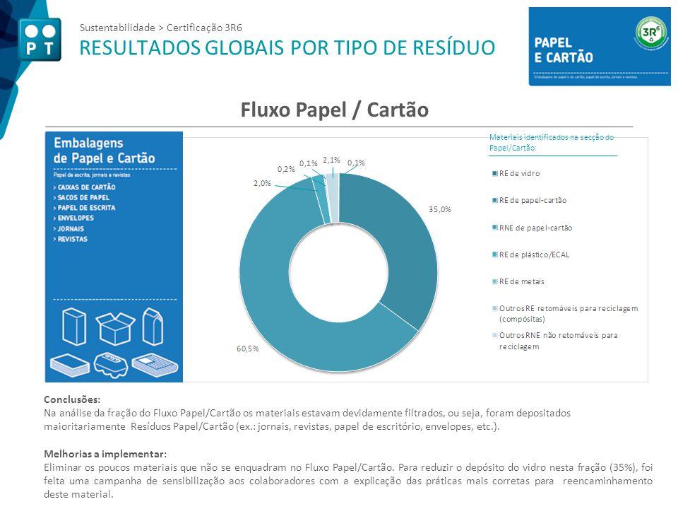 Sustentabilidade > Certificação 3R6 RESULTADOS GLOBAIS POR TIPO DE RESÍDUO Fluxo Papel / Cartão Materiais identificados na secção do Papel/Cartão: Con