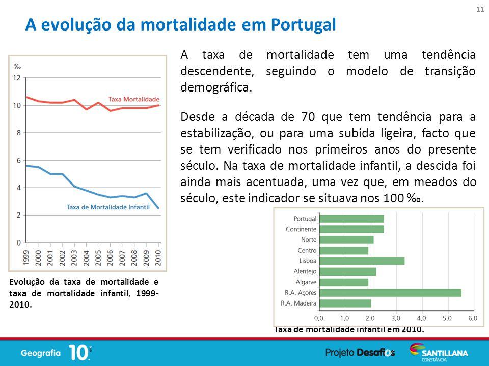 A taxa de mortalidade tem uma tendência descendente, seguindo o modelo de transição demográfica. Desde a década de 70 que tem tendência para a estabil
