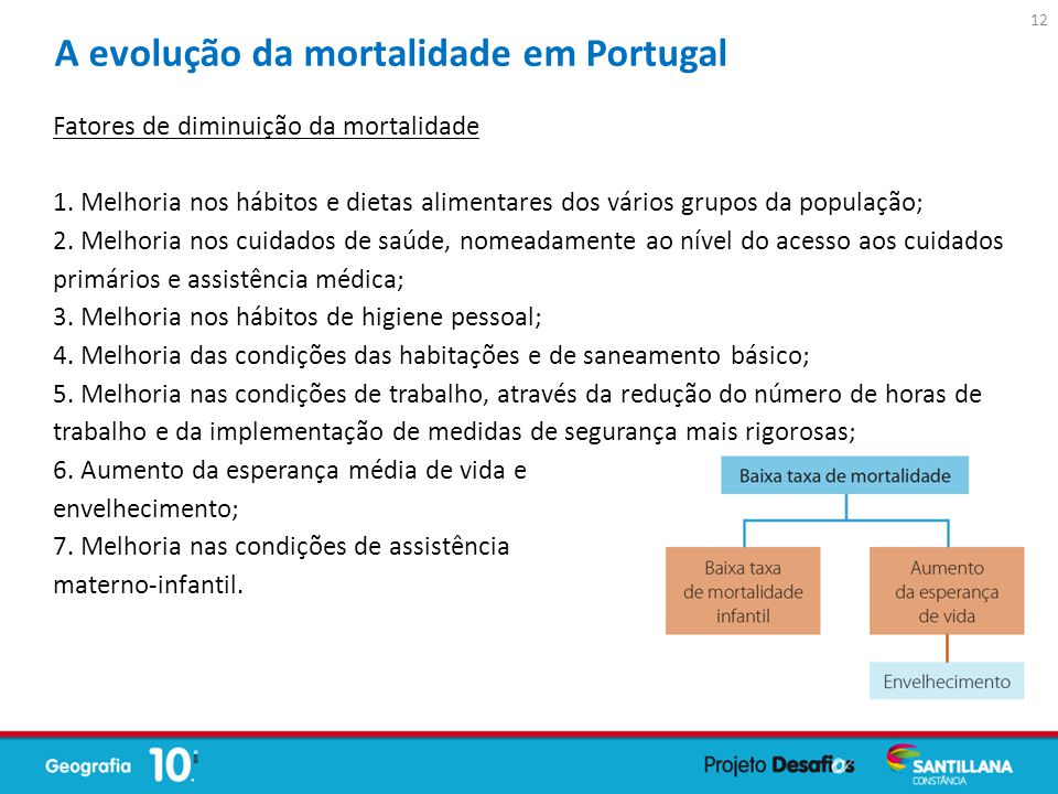 A evolução da mortalidade em Portugal Fatores de diminuição da mortalidade 1. Melhoria nos hábitos e dietas alimentares dos vários grupos da população