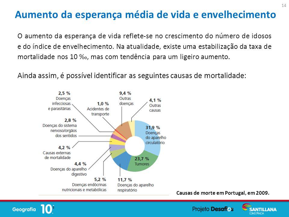 Ainda assim, é possível identificar as seguintes causas de mortalidade: O aumento da esperança de vida reflete-se no crescimento do número de idosos e