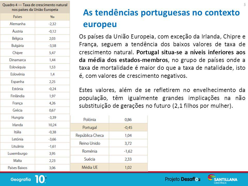 Os países da União Europeia, com exceção da Irlanda, Chipre e França, seguem a tendência dos baixos valores de taxa de crescimento natural. Portugal s