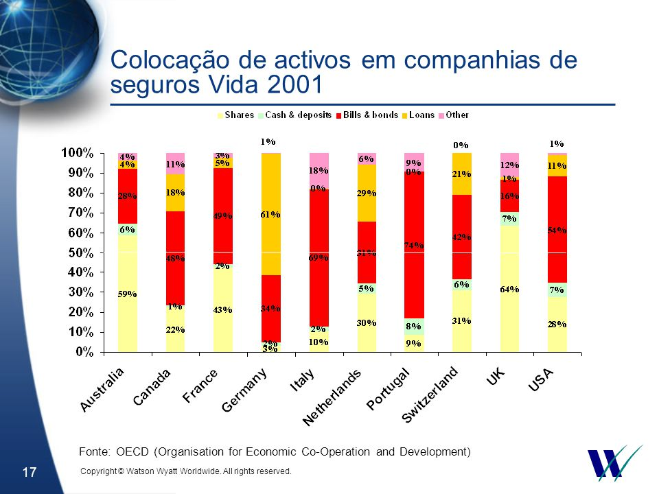 17 Colocação de activos em companhias de seguros Vida 2001 Fonte: OECD (Organisation for Economic Co-Operation and Development) Copyright © Watson Wyatt Worldwide.