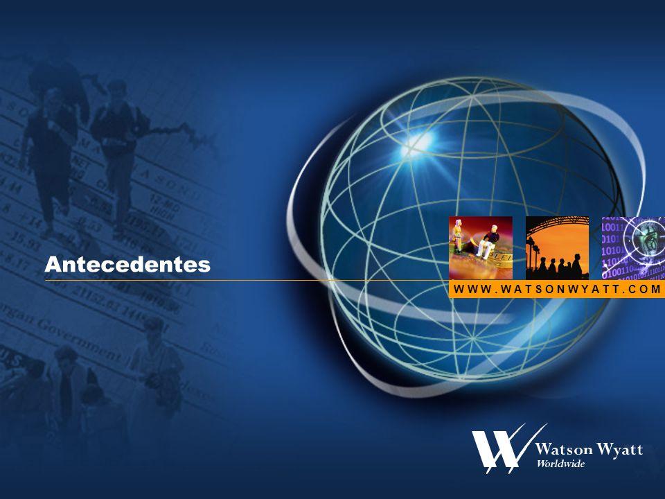 14 Colocação de activos em companhias de seguros 1992-2001 (CEA countries) Fonte: CEA Copyright © Watson Wyatt Worldwide.