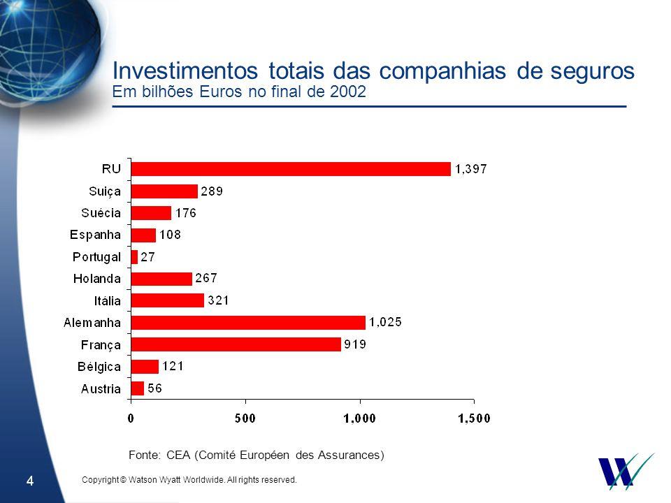 4 Investimentos totais das companhias de seguros Em bilhões Euros no final de 2002 Fonte: CEA (Comité Européen des Assurances) Copyright © Watson Wyatt Worldwide.