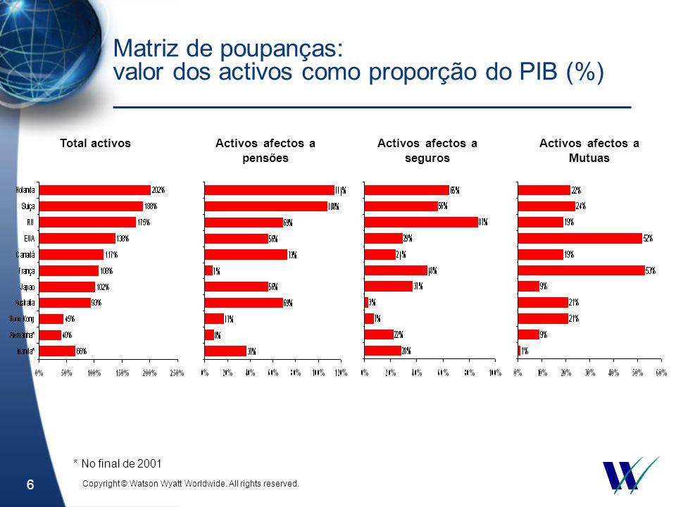 6 Matriz de poupanças: valor dos activos como proporção do PIB (%) Total activosActivos afectos a pensões Activos afectos a seguros Activos afectos a Mutuas * No final de 2001 Copyright © Watson Wyatt Worldwide.
