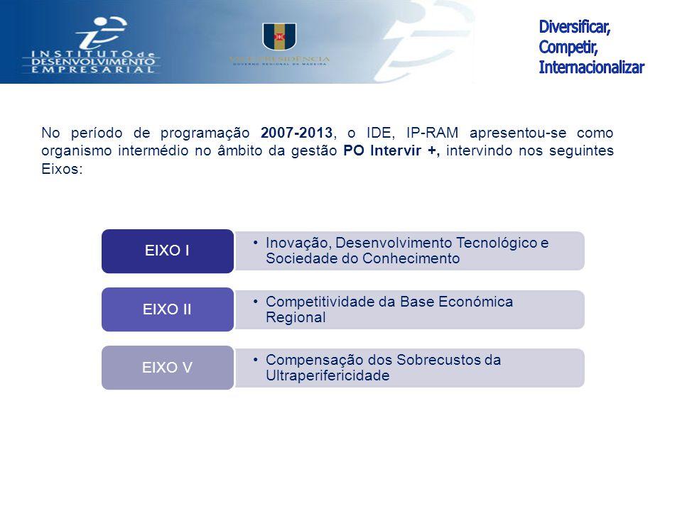 No período de programação 2007-2013, o IDE, IP-RAM apresentou-se como organismo intermédio no âmbito da gestão PO Intervir +, intervindo nos seguintes