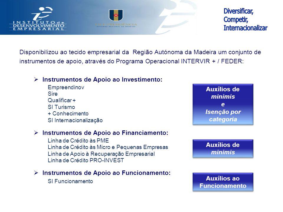 Disponibilizou ao tecido empresarial da Região Autónoma da Madeira um conjunto de instrumentos de apoio, através do Programa Operacional INTERVIR + /