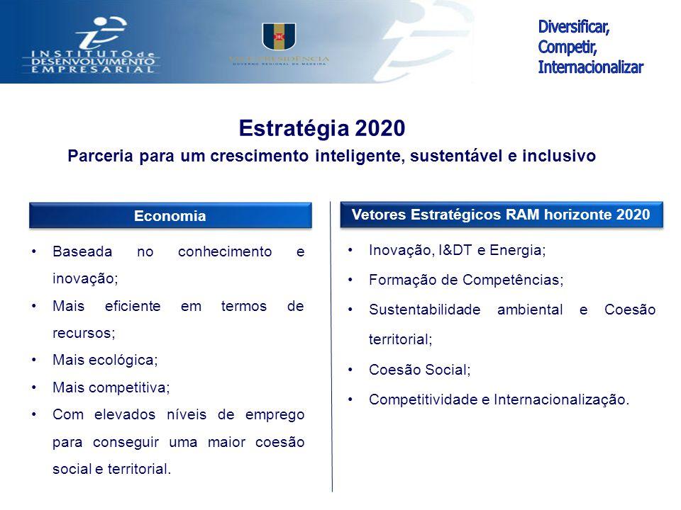 Parceria para um crescimento inteligente, sustentável e inclusivo Estratégia 2020 Vetores Estratégicos RAM horizonte 2020 Inovação, I&DT e Energia; Fo
