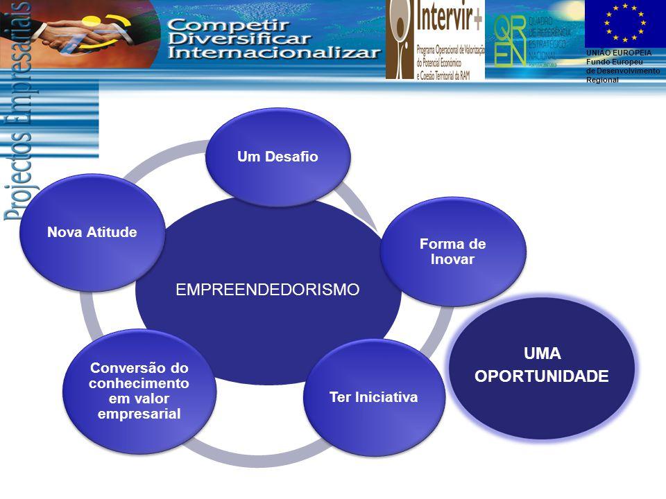 UNIÃO EUROPEIA Fundo Europeu de Desenvolvimento Regional EMPREENDEDORISMO Um Desafio Forma de Inovar Ter Iniciativa Conversão do conhecimento em valor empresarial Nova Atitude UMA OPORTUNIDADE