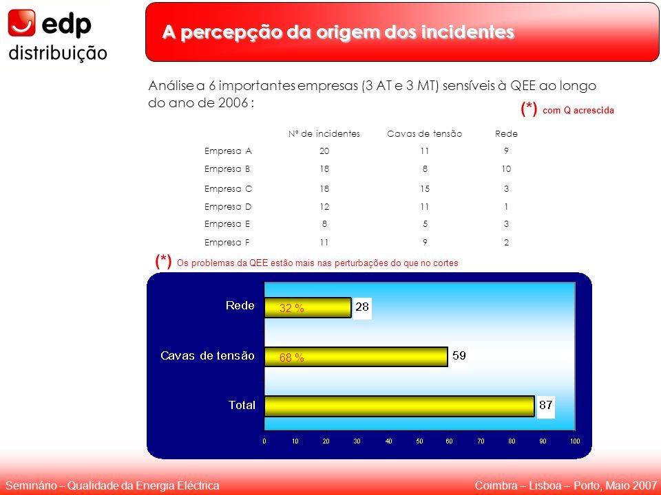 Coimbra – Lisboa – Porto, Maio 2007Seminário – Qualidade da Energia Eléctrica Análise a 6 importantes empresas (3 AT e 3 MT) sensíveis à QEE ao longo do ano de 2006 : 6 68 % 32 % Nº de incidentesCavas de tensãoRede Empresa A20119 Empresa B18810 Empresa C18153 Empresa D12111 Empresa E853 Empresa F1192 A percepção da origem dos incidentes (*) com Q acrescida (*) Os problemas da QEE estão mais nas perturbações do que no cortes