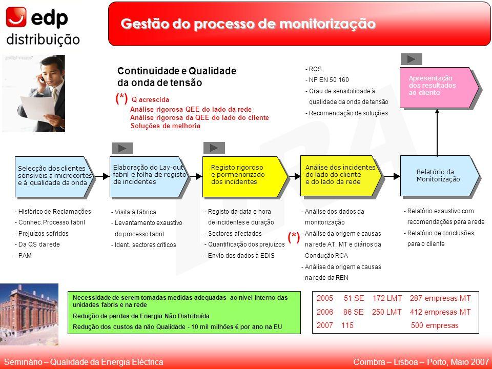 Coimbra – Lisboa – Porto, Maio 2007Seminário – Qualidade da Energia Eléctrica Gestão do processo de monitorização Selecção dos clientes sensíveis a mi