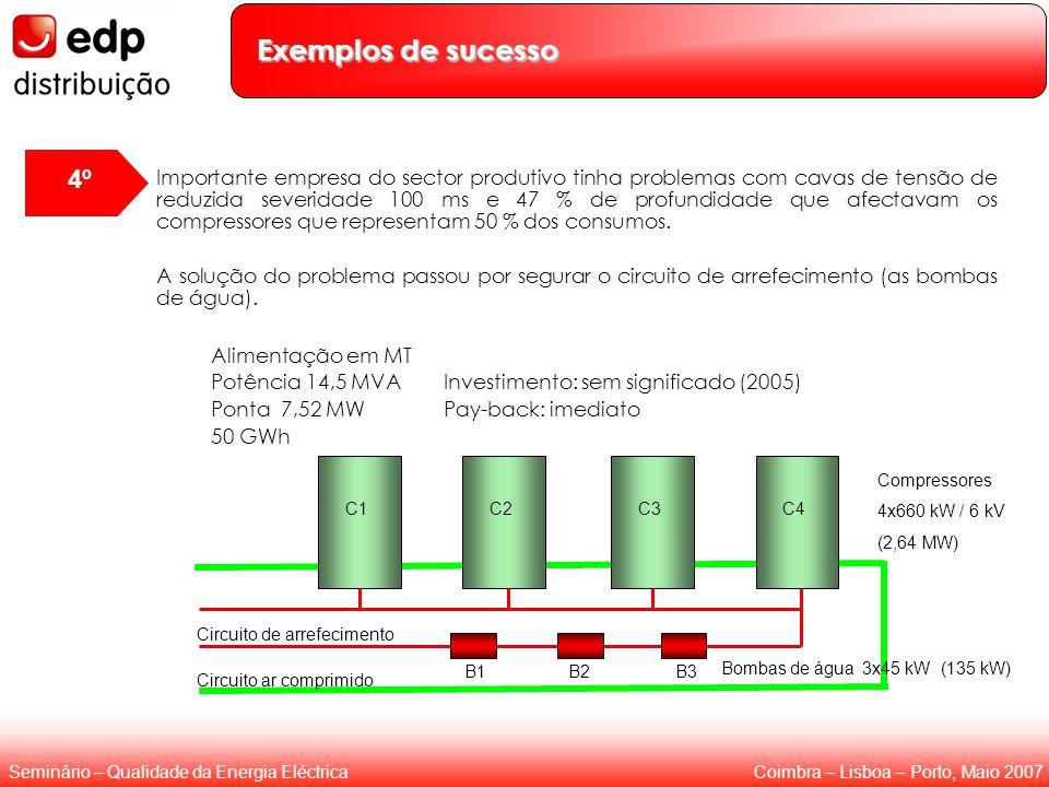 Coimbra – Lisboa – Porto, Maio 2007Seminário – Qualidade da Energia Eléctrica Apresentação dos resultados ao cliente Importante empresa do sector produtivo tinha problemas com cavas de tensão de reduzida severidade 100 ms e 47 % de profundidade que afectavam os compressores que representam 50 % dos consumos.
