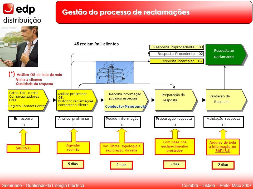 Coimbra – Lisboa – Porto, Maio 2007Seminário – Qualidade da Energia Eléctrica Gestão do processo de reclamações Carta, Fax, e-mail Comercializadores E