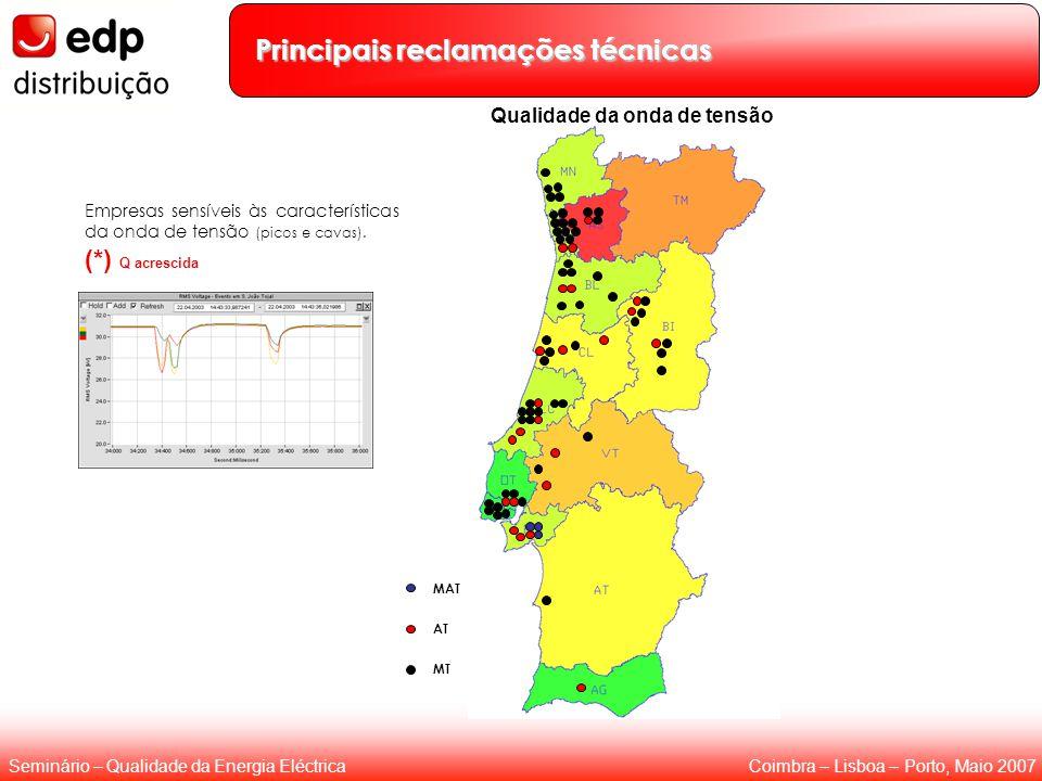 Coimbra – Lisboa – Porto, Maio 2007Seminário – Qualidade da Energia Eléctrica Principais reclamações técnicas Empresas sensíveis às características da onda de tensão (picos e cavas).