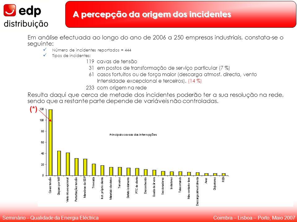 Coimbra – Lisboa – Porto, Maio 2007Seminário – Qualidade da Energia Eléctrica A percepção da origem dos incidentes Em análise efectuada ao longo do ano de 2006 a 250 empresas industriais, constata-se o seguinte: Número de incidentes reportados = 444 Tipos de incidentes: 119 cavas de tensão 31 em postos de transformação de serviço particular (7 %) 61 casos fortuitos ou de força maior (descarga atmosf.