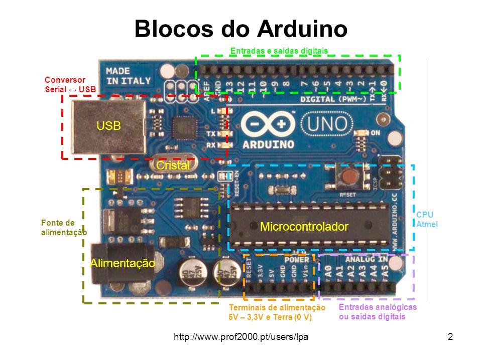http://www.prof2000.pt/users/lpa2 Blocos do Arduino Conversor Serial ↔ USB Entradas e saídas digitais CPU Atmel Fonte de alimentação Entradas analógic