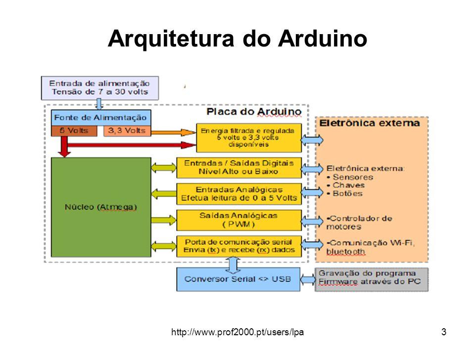 http://www.prof2000.pt/users/lpa24 Fontes de informação Site oficial Arduino http://www.arduino.cc http://www.arduino.cc Para comandos, consultar o guia de referências em http://arduino.cc/en/Reference/HomePage http://arduino.cc/en/Reference/HomePage Biblioteca MsTimer2 http://arduino.cc/playground/Main/MsTimer2 http://arduino.cc/playground/Main/MsTimer2