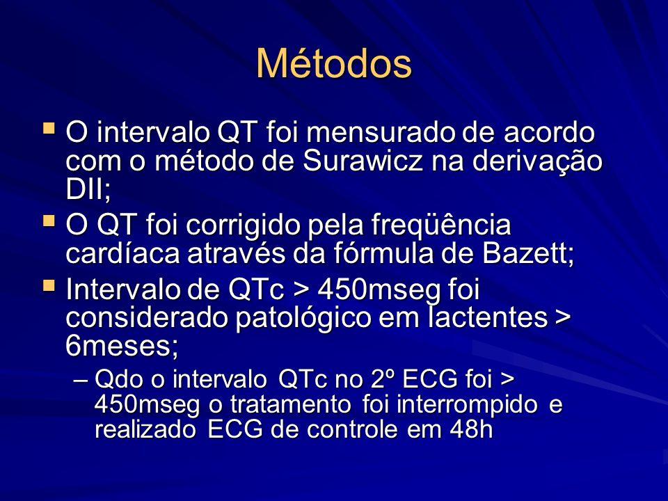 Métodos  O intervalo QT foi mensurado de acordo com o método de Surawicz na derivação DII;  O QT foi corrigido pela freqüência cardíaca através da f