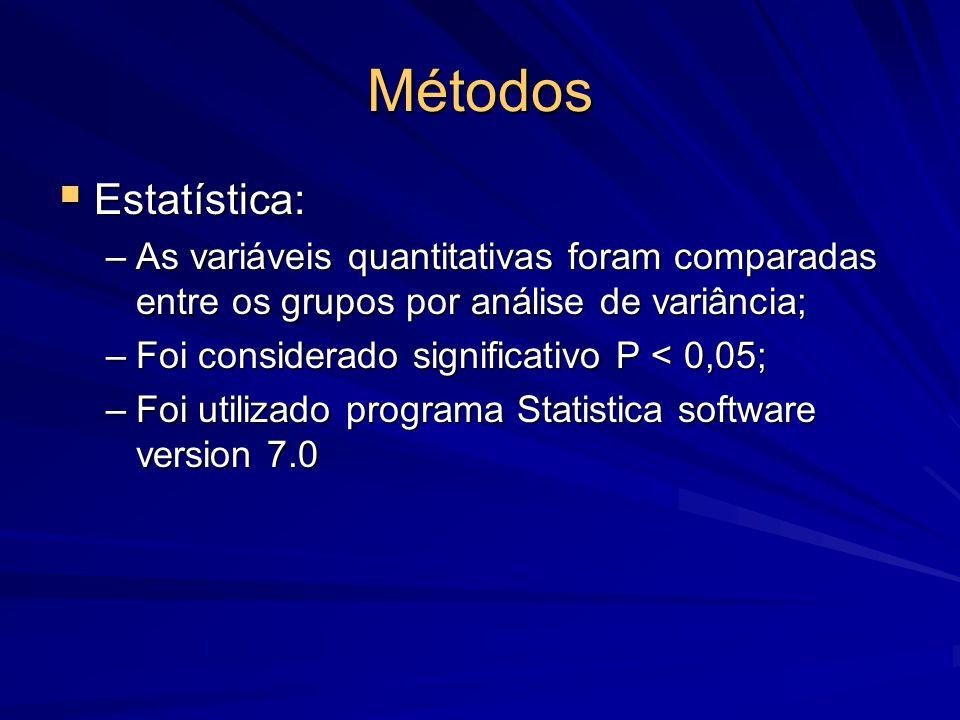 Métodos  Estatística: –As variáveis quantitativas foram comparadas entre os grupos por análise de variância; –Foi considerado significativo P < 0,05;