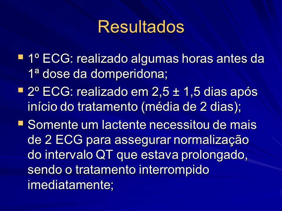 Resultados  1º ECG: realizado algumas horas antes da 1ª dose da domperidona;  2º ECG: realizado em 2,5 ± 1,5 dias após início do tratamento (média d