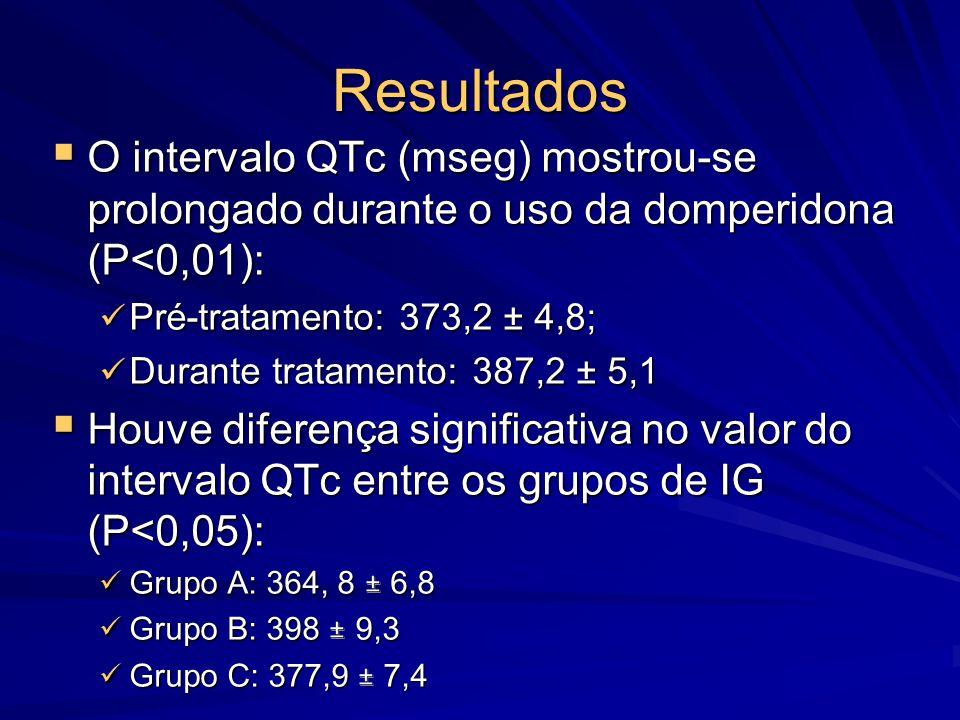 Resultados  O intervalo QTc (mseg) mostrou-se prolongado durante o uso da domperidona (P<0,01): Pré-tratamento: 373,2 ± 4,8; Pré-tratamento: 373,2 ±