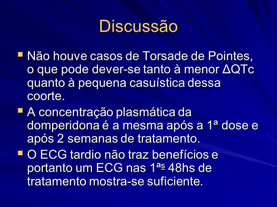 Discussão  Não houve casos de Torsade de Pointes, o que pode dever-se tanto à menor ΔQTc quanto à pequena casuística dessa coorte.  A concentração p