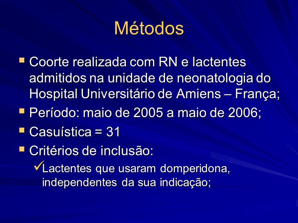 Métodos  Critérios de exclusão: Pacientes com QT prolongado congênito; Pacientes com QT prolongado congênito; Presença de arritmias ou alterações de condução; Presença de arritmias ou alterações de condução; Uso de medicamentos que prolongam o QT ou inibem o citocromo P450-3A4; Uso de medicamentos que prolongam o QT ou inibem o citocromo P450-3A4; Alterações metabólicas preexistentes que prolongam o QT (hipocalemia, hipocalcemia, creatinina > 1 mg/dl) Alterações metabólicas preexistentes que prolongam o QT (hipocalemia, hipocalcemia, creatinina > 1 mg/dl)  Foi realizado ECG antes e depois do tratamento com domperidona;  Foram dosados níveis séricos de potássio, cálcio, fósforo, magnésio e proteínas;