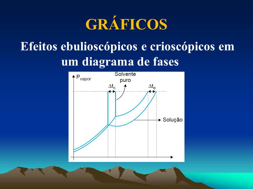 Efeitos ebulioscópicos e crioscópicos em um diagrama de fases GRÁFICOS
