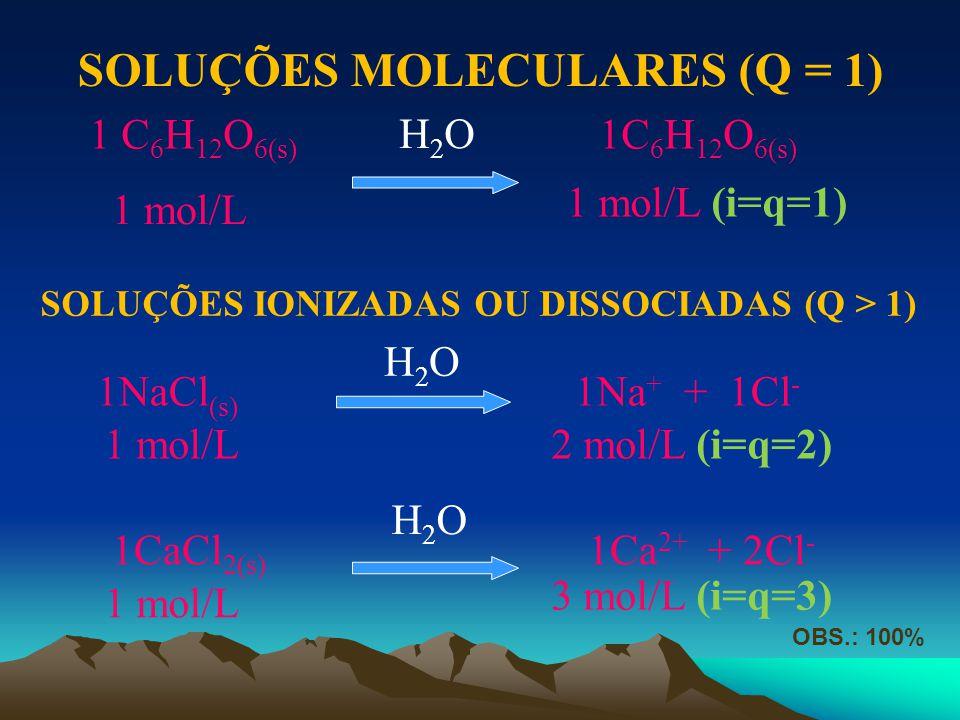 1 C 6 H 12 O 6(s) 1C 6 H 12 O 6(s) H2OH2O 1 mol/L 1 mol/L (i=q=1) 1NaCl (s) 1Na + + 1Cl - H2OH2O 1 mol/L2 mol/L (i=q=2) 1CaCl 2(s) 1Ca 2+ + 2Cl - H2OH