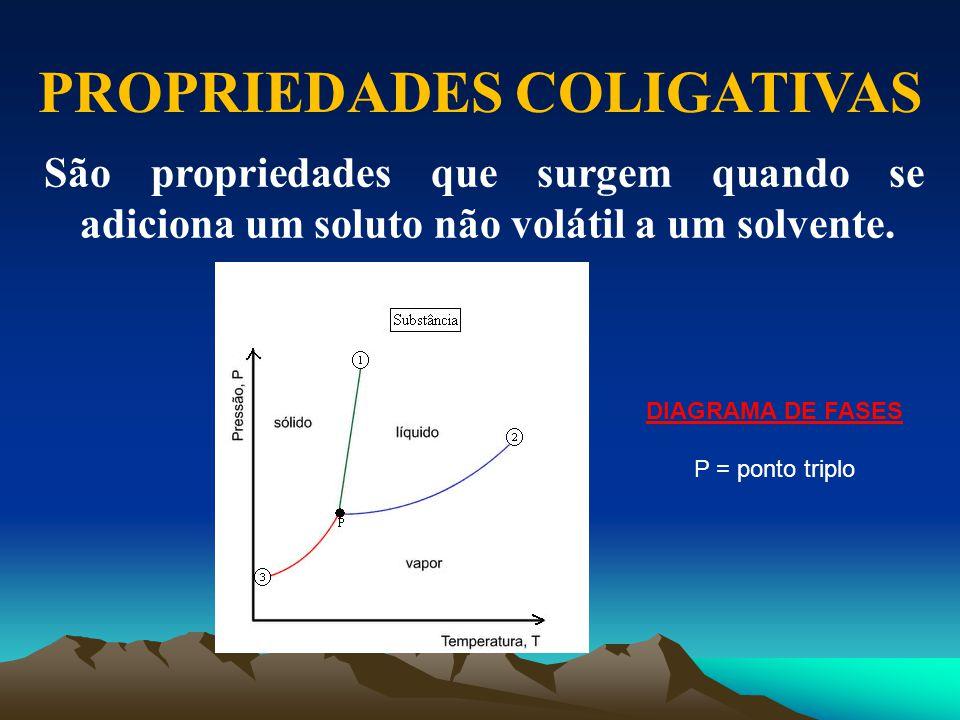 PROPRIEDADES COLIGATIVAS São propriedades que surgem quando se adiciona um soluto não volátil a um solvente. DIAGRAMA DE FASES P = ponto triplo