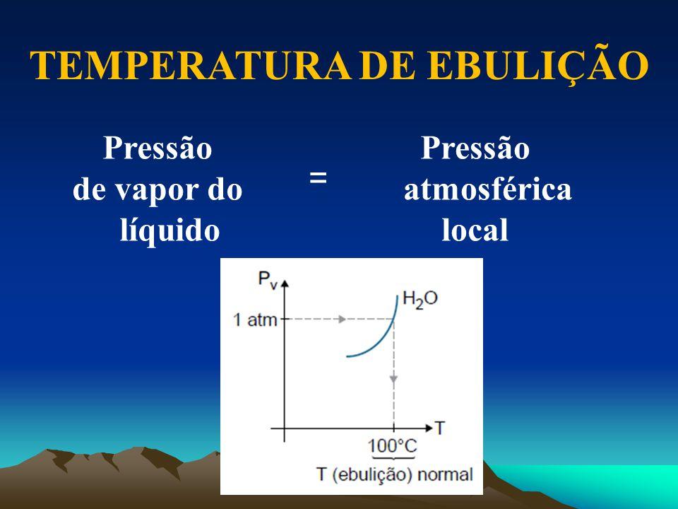 Pressão de vapor do líquido TEMPERATURA DE EBULIÇÃO Pressão atmosférica local =
