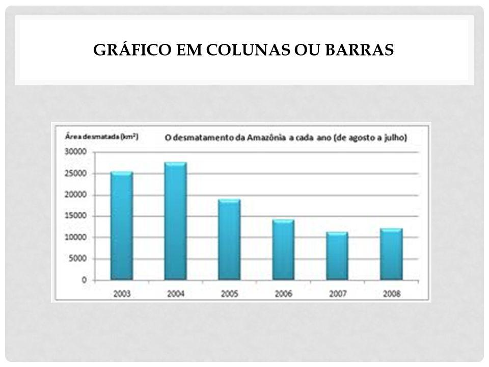 GRÁFICO EM COLUNAS OU BARRAS