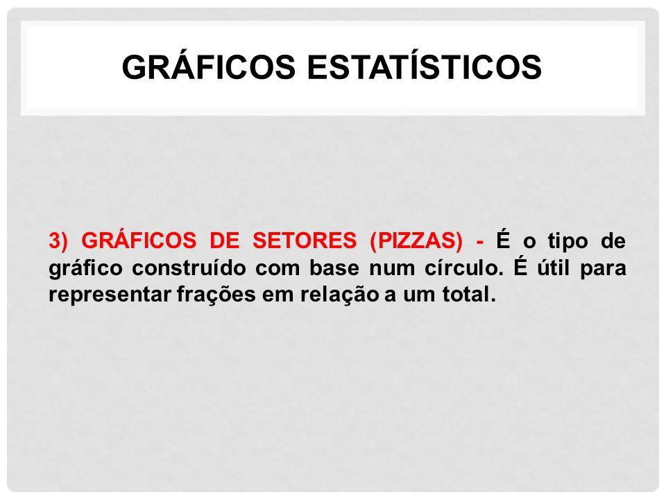 GRÁFICOS ESTATÍSTICOS 3) GRÁFICOS DE SETORES (PIZZAS) - É o tipo de gráfico construído com base num círculo. É útil para representar frações em relaçã