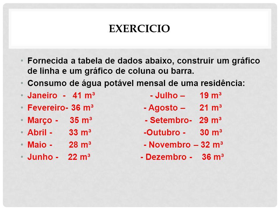 EXERCICIO Fornecida a tabela de dados abaixo, construir um gráfico de linha e um gráfico de coluna ou barra. Consumo de água potável mensal de uma res