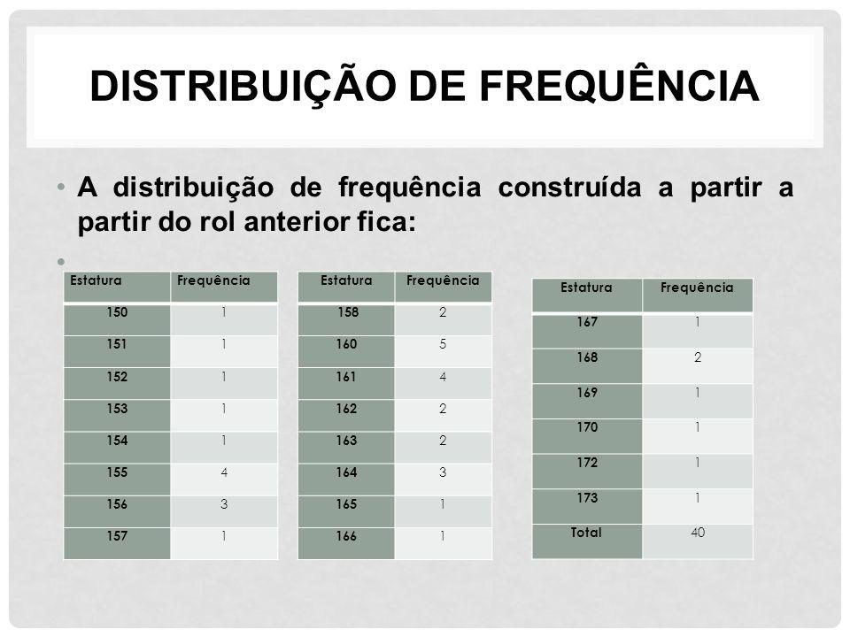 DISTRIBUIÇÃO DE FREQUÊNCIA A distribuição de frequência construída a partir a partir do rol anterior fica: EstaturaFrequência 150 1 151 1 152 1 153 1