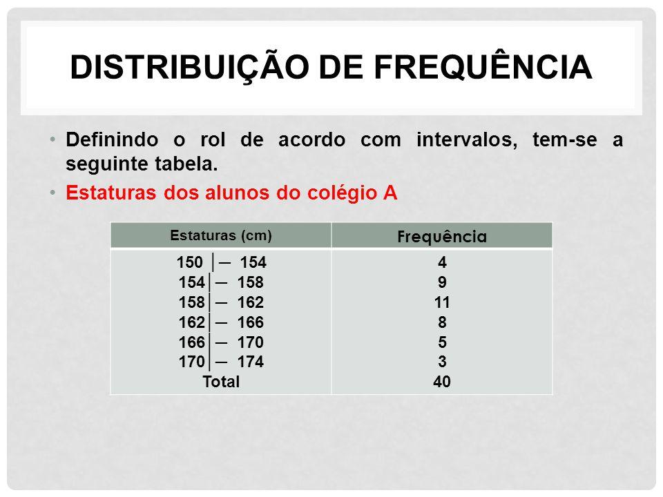 DISTRIBUIÇÃO DE FREQUÊNCIA Definindo o rol de acordo com intervalos, tem-se a seguinte tabela. Estaturas dos alunos do colégio A Estaturas (cm) Frequê