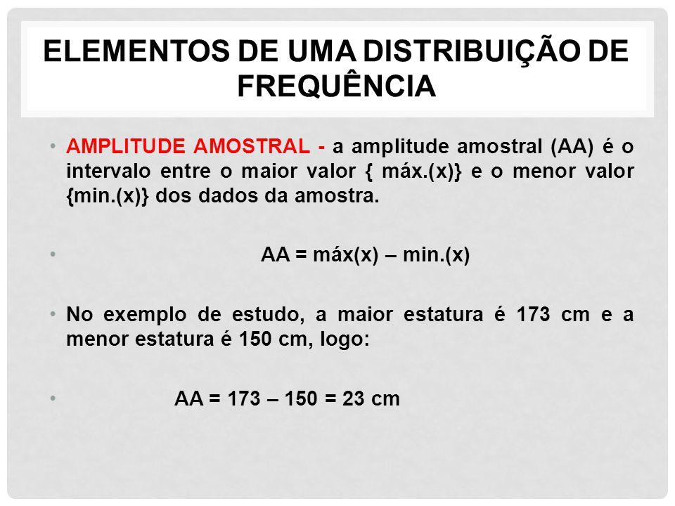 ELEMENTOS DE UMA DISTRIBUIÇÃO DE FREQUÊNCIA AMPLITUDE AMOSTRAL - a amplitude amostral (AA) é o intervalo entre o maior valor { máx.(x)} e o menor valo