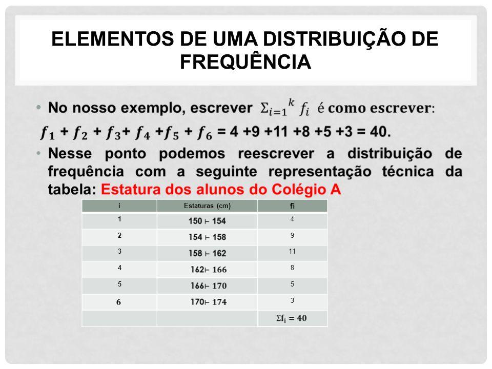 ELEMENTOS DE UMA DISTRIBUIÇÃO DE FREQUÊNCIA iEstaturas (cm) fi 14 29 311 48 55 3