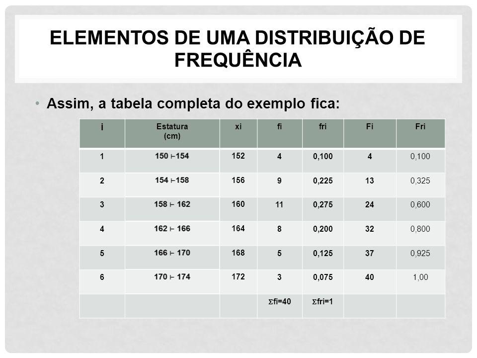 ELEMENTOS DE UMA DISTRIBUIÇÃO DE FREQUÊNCIA Assim, a tabela completa do exemplo fica: i Estatura (cm) xififriFiFri 1 152 40,1004 2 156 90,225130,325 3
