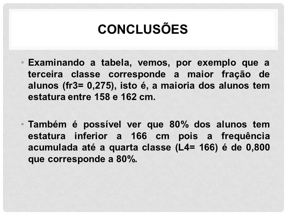 CONCLUSÕES Examinando a tabela, vemos, por exemplo que a terceira classe corresponde a maior fração de alunos (fr3= 0,275), isto é, a maioria dos alun
